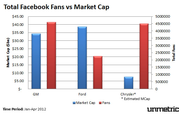 Fans vs Market Capitalization