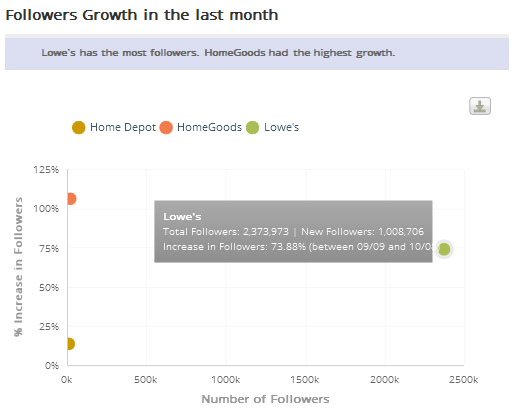 Home Improvement Brands' Follower Growth on Pinterest