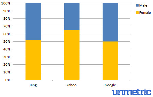 Search Engine Fans Gender Demographics