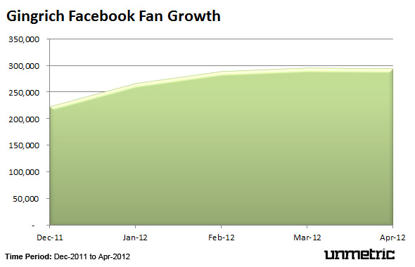 Gingrich Facebook Fan Growth