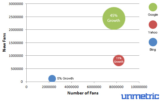 Search Engine Fan Growth Rates