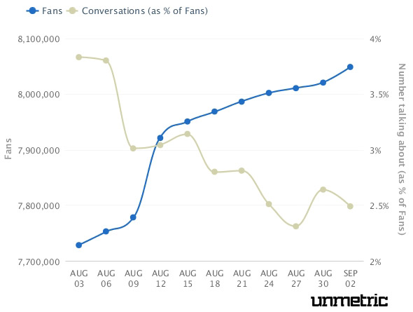 Heineken Facebook Fan Growth Rate