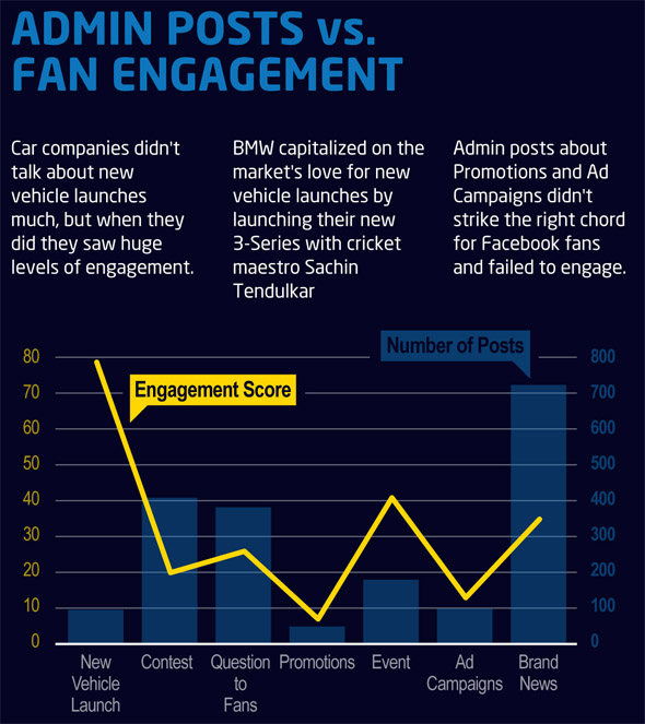 Indian car makers' Facebook content strategies