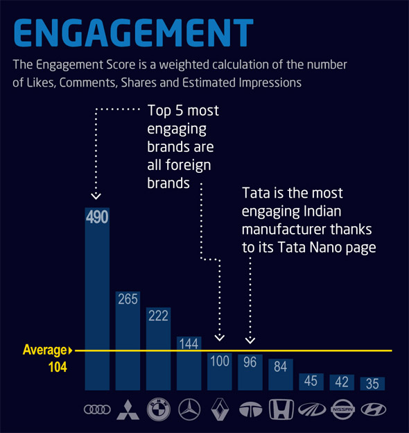 Indian car makers' Facebook engagement
