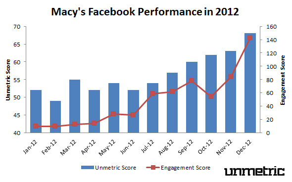 Macy's 2012 Facebook Performance