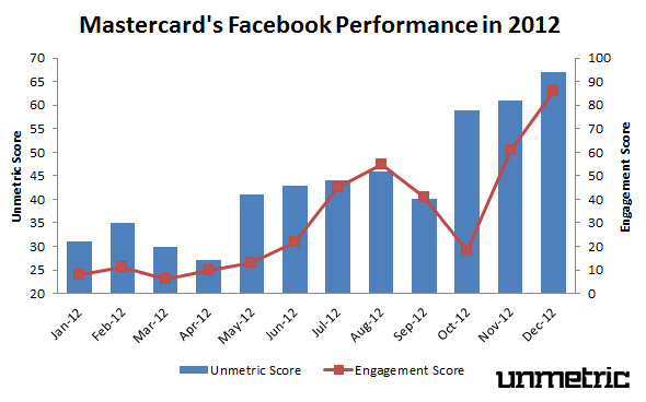 Mastercard's 2012 Facebook Performance