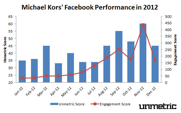 Michael Kors' 2012 Facebook Performance