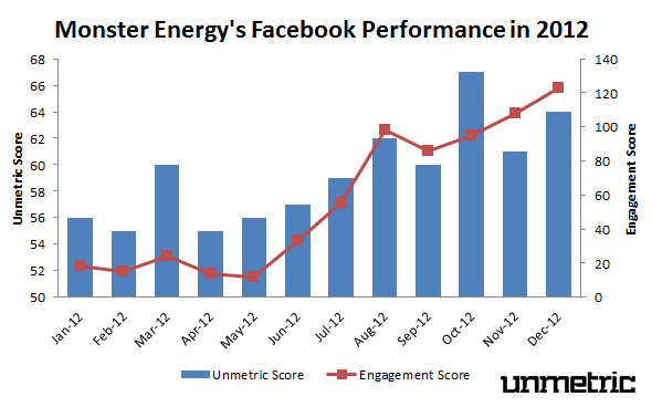 Monster Energy's 2012 Facebook Performance