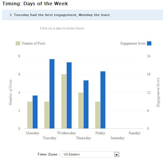 Days on which content is posted to Facebook