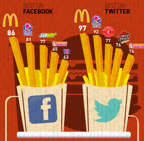 McDonald's - King of Social Media