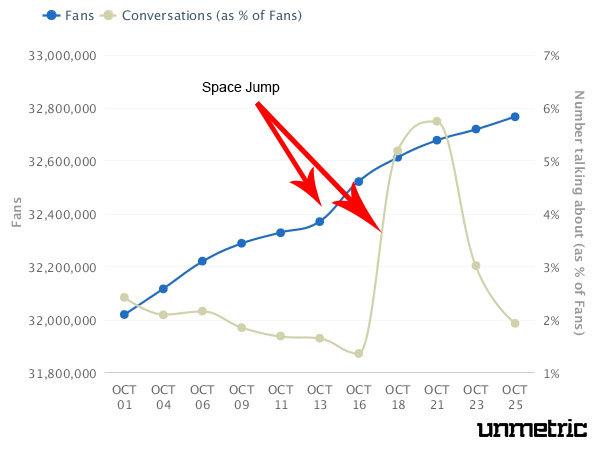 Facebook Fan Growth For Red Bull After Stratos