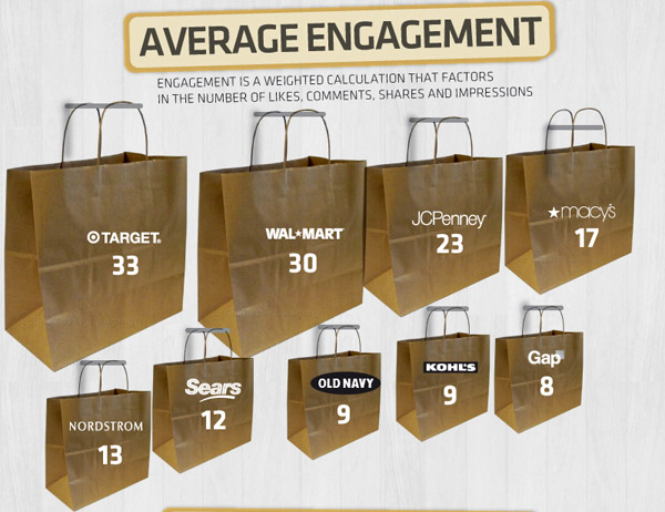 Retail Sector Social Media Engagement Scores