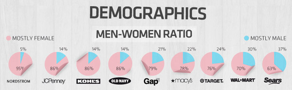 Retail Sector Social Media Demographics