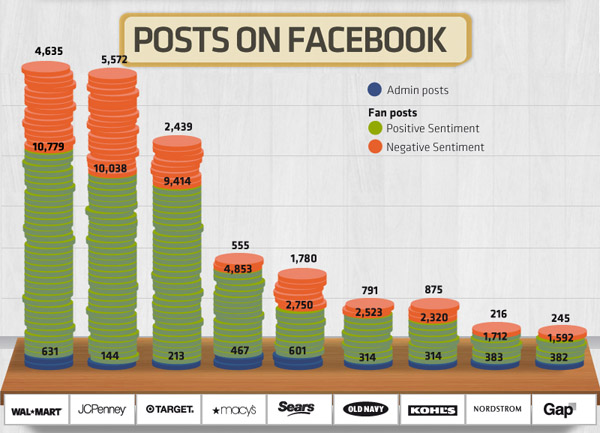 Retail Sector Facebook Admin and Fan Posts