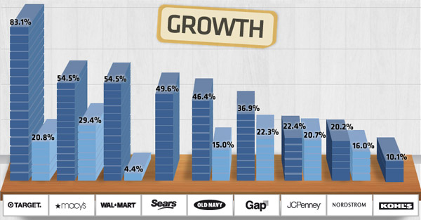 Retail Sector Growth on Facebook and Twitter