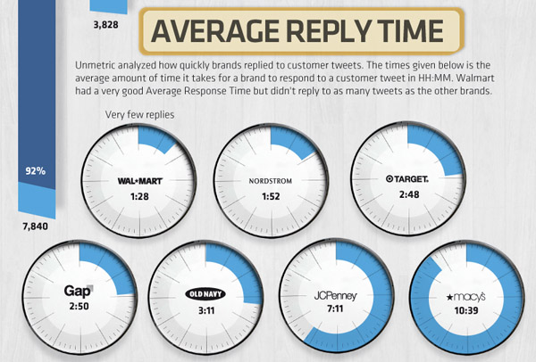 Retail Sector Average Reply Time on Twitter