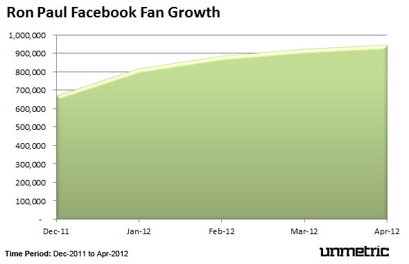 Ron Paul Facebook Fans Growth