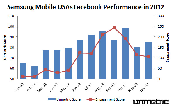 Samsung Mobile USA's 2012 Facebook Performance