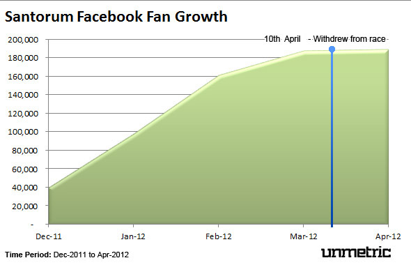 Santorum Facebook Fan Growth