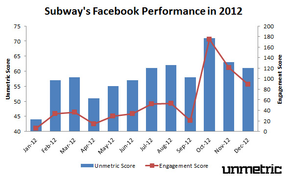 Subway's 2012 Facebook Performance