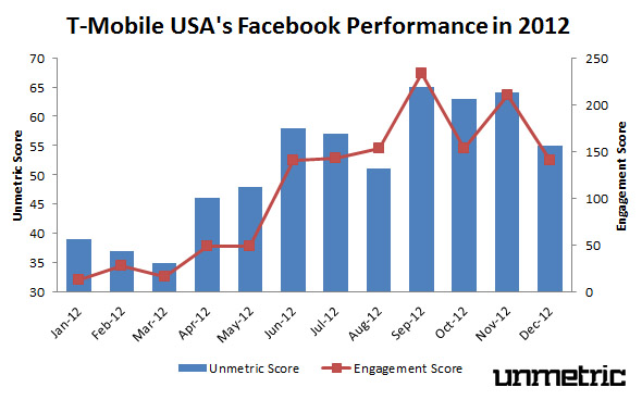 T-Mobile USA's 2012 Facebook Performance