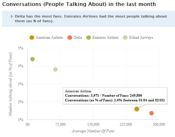 Comparison of People Talking About Facebook Content