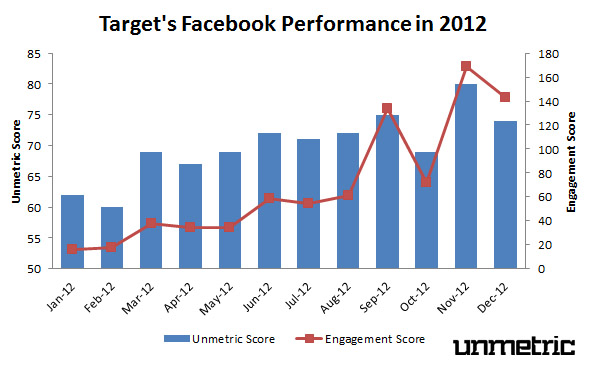 Target's 2012 Facebook Performance