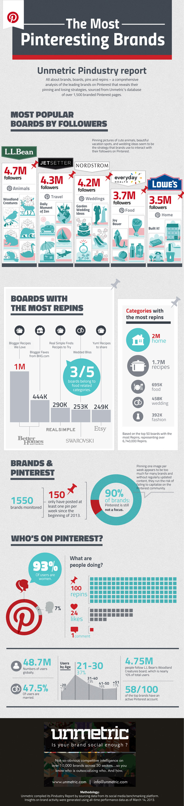 Pinterest Infographic By Unmetric