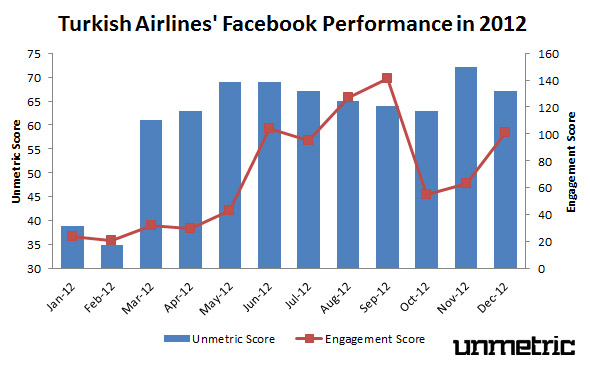 Turkish Airlines 2012 Facebook Performance