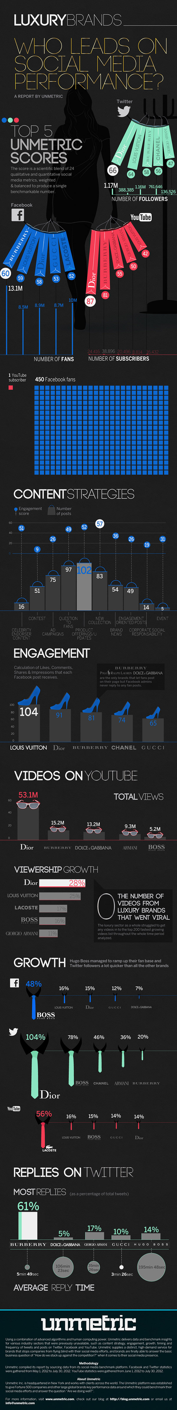 Unmetric Luxury Brands on Social Media Infographic