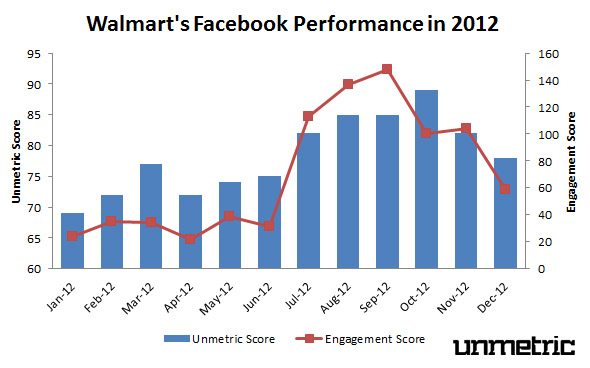 Walmart's 2012 Facebook Performance