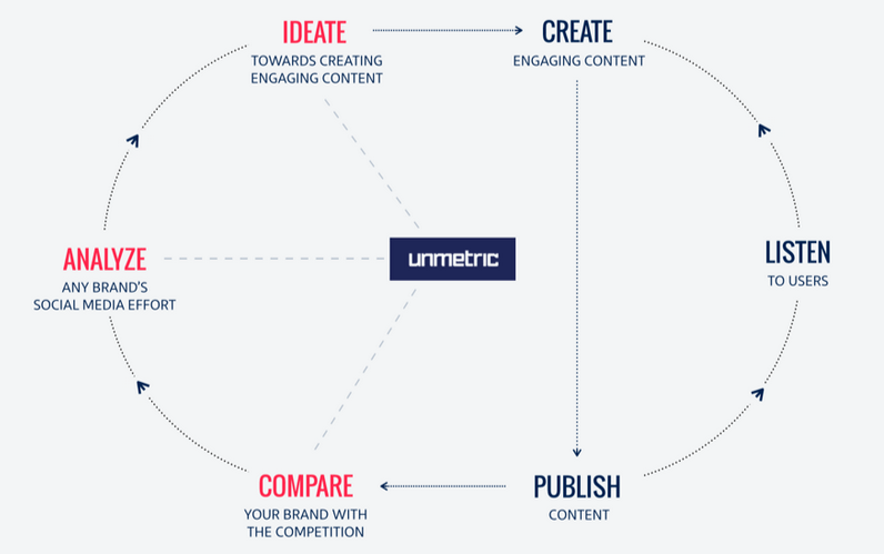 unmetric-intelligent-workflow
