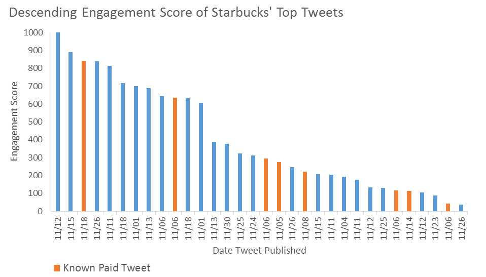 starbucks_engagement_score