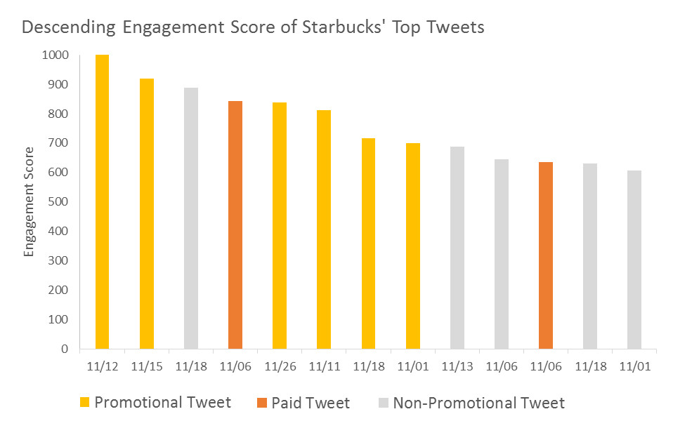 starbucks_promotional_tweets