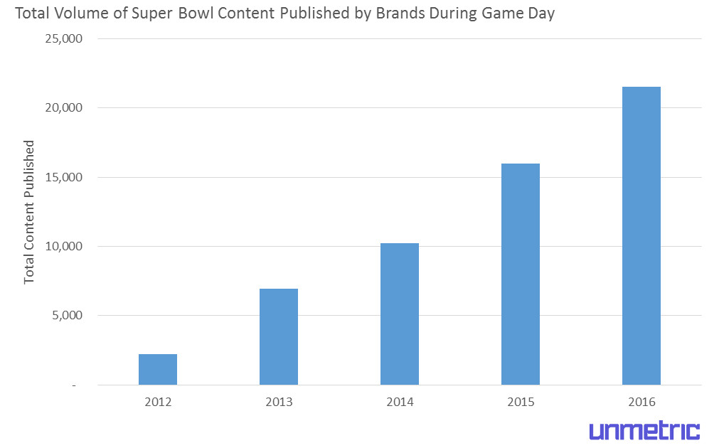 super-bowl-content-published-on-game-day-by-year.jpg