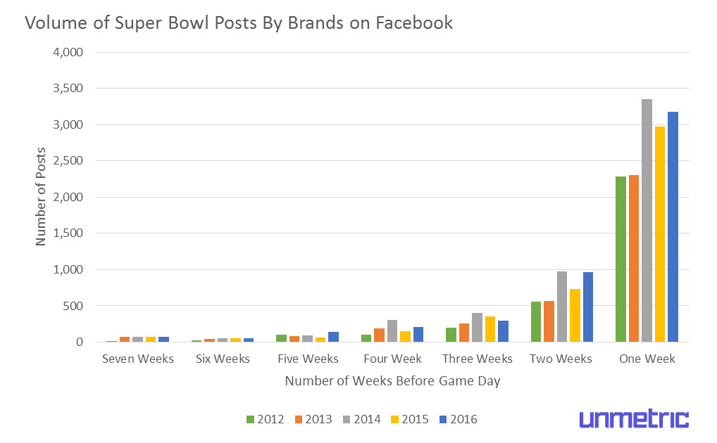 super-bowl-facebook-content-published-before-game-day.jpg