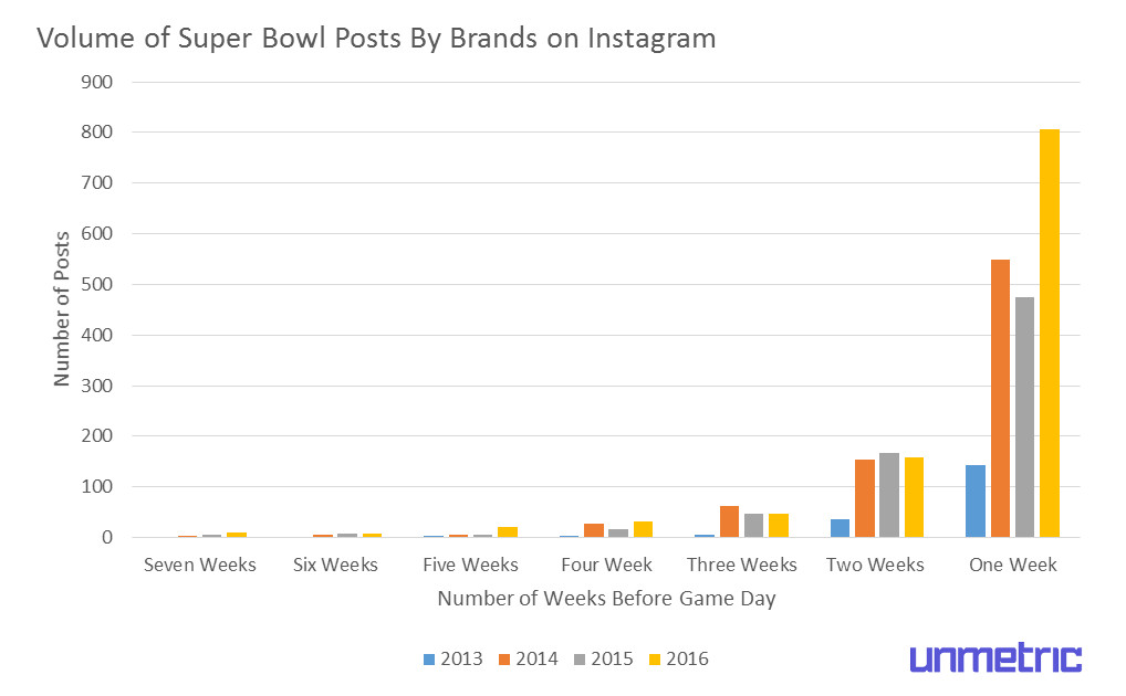 super-bowl-instagram-content-published-before-game-day-1.jpg