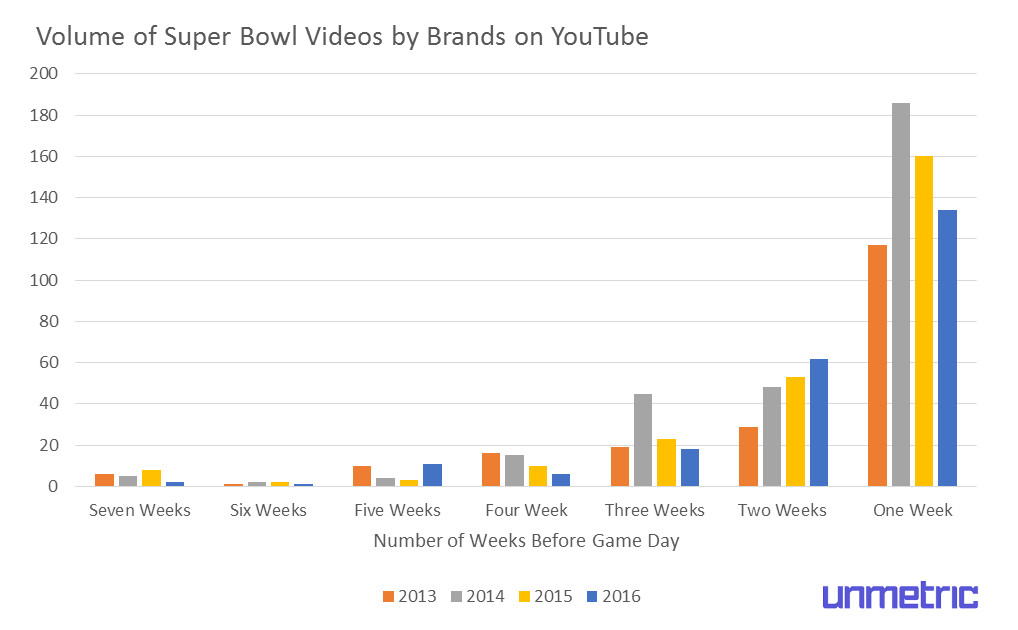 super-bowl-youtube-content-published-before-game-day-1.jpg